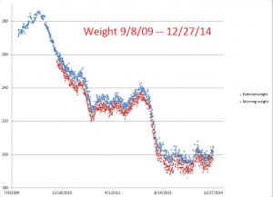 Weight--9-8-09--12-27-14
