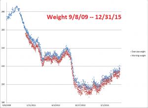 Weight--9-8-09--12-31-15