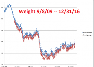 weight-9-8-09-12-31-16