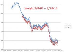 Weight--9-8-09--2-28-14