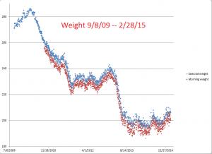 Weight--9-8-09--2-28-15