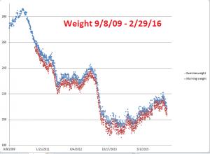 Weight--9-8-09--2-29-16