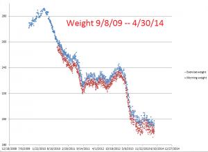 Weight--9-8-09--4-30-14