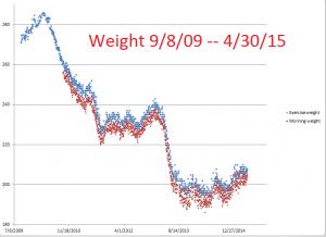Weight--9-8-09--4-30-15