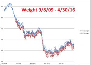 Weight--9-8-09--4-30-16