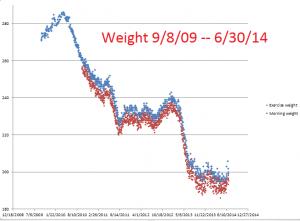 Weight--9-8-09--6-30-14