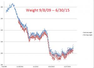 Weight--9-8-09--6-30-15
