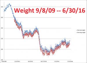 Weight--9-8-09--6-30-16