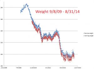 Weight--9-8-09--8-31-14