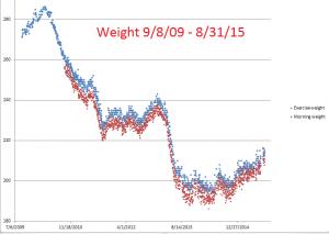 Weight--9-8-09--8-31-15