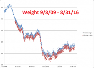 Weight--9-8-09--8-31-16
