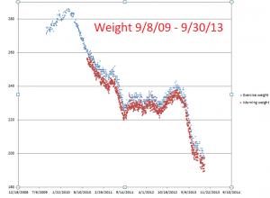Weight--9-8-09--9-30-13