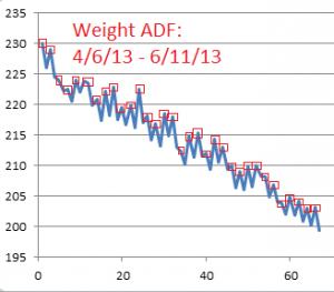 Weight-ADF--4-6-2013--6-11-2013
