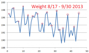 Weight--Aug-Sept-2013