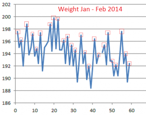Weight--Jan-Feb-2014