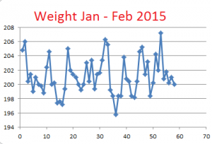 Weight--Jan-Feb-2015