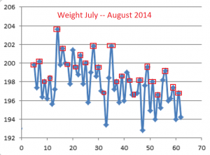 Weight--July-Aug 2014