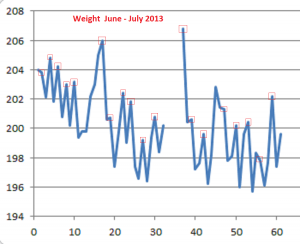 Weight June-July 2013