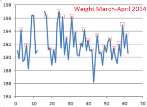 Weight--March-April-2014