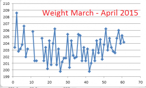 Weight--March-April-2015