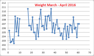 Weight--March-April-2016