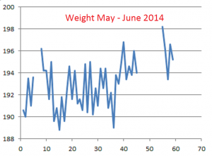 Weight--May-June-2014