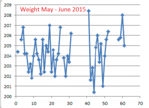 Weight--May-June-2015
