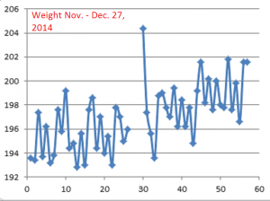 Weight--Nov-Dec2014