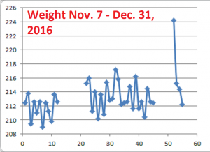 weight-nov-dec2016