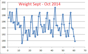 Weight--Sept-Oct-2014