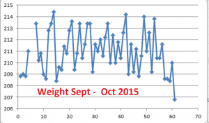 Weight--Sept-Oct-2015