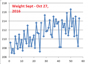 weight-sept-oct27-2016
