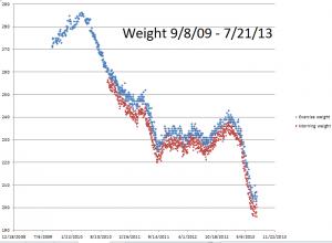 Weight chart---9-8-09--7-21-13