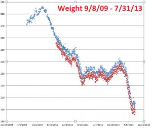 Weight chart---9-8-09--7-31-13