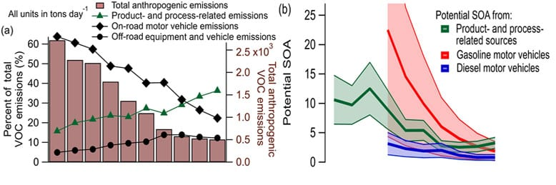 Considering the Future of Anthropogenic Gas-Phase Organic Compound Emissions and the Increasing Influence of Non-Combustion Sources on Urban Air Quality""