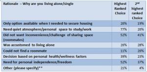 Living Alone Chart