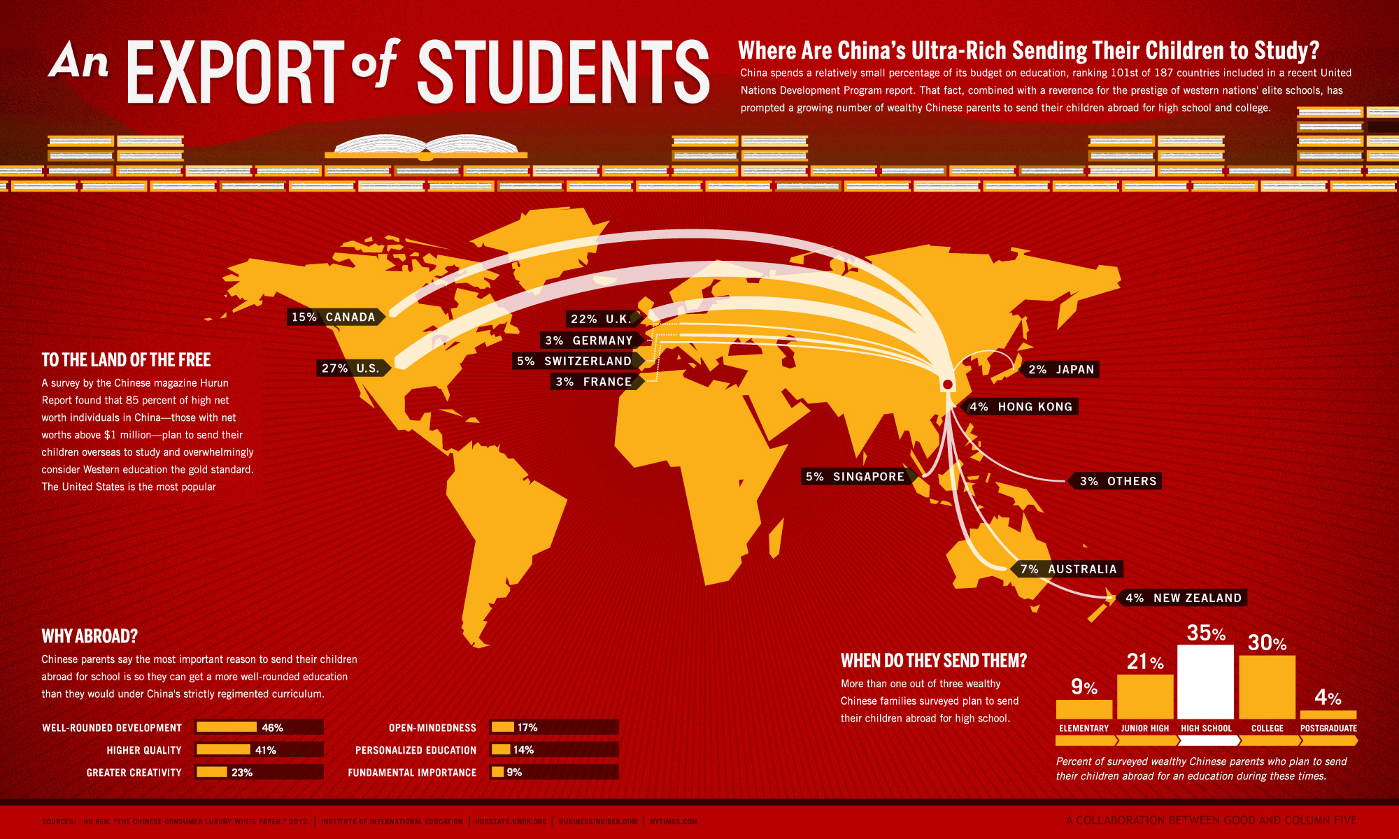 china education China education is the largest education system in the world china has a long history of providing education to international students studying in high schools and universities in china over the past few years, the number of international students who study abroad in china has significantly.