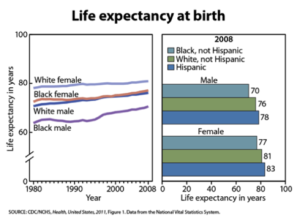 Life expectancy: Figure 5. Life expectancy, by race and sex and Hispanic origin: United States, 1980-2008.