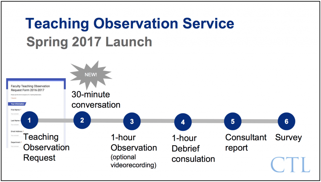 Teaching Observation Service Spring 2017 Launch-271t3e2