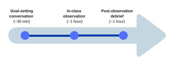 teaching observation flow
