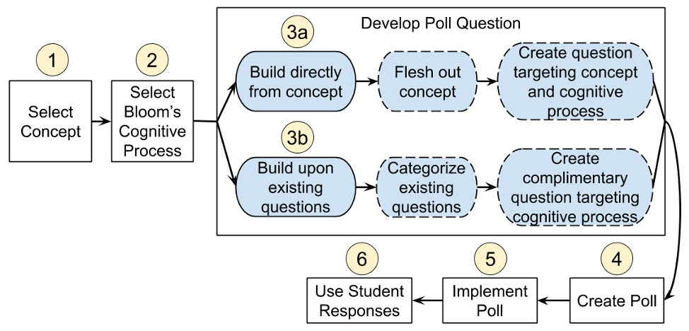 Step-by-step process to creating questions in Poll Everywhere that target higher-order cognitive processes