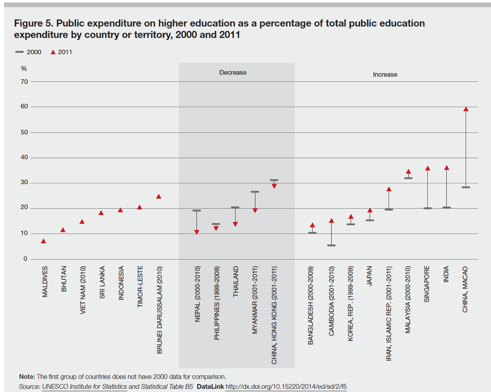Technology Management Image: Data In Public/private Funding, Public Expenditure By