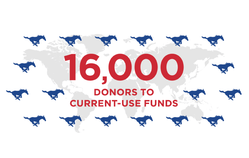 16,000 donors to current-use funds