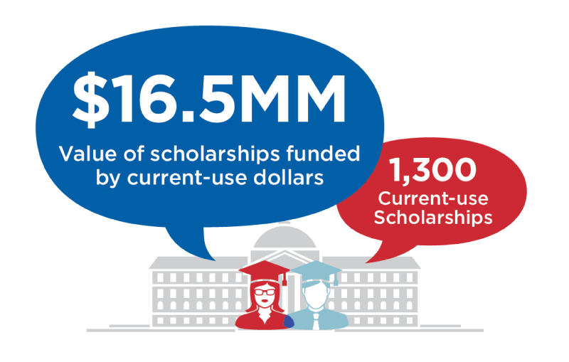 Scholarships funded by current-use dollars