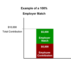 Employer Match Graphic