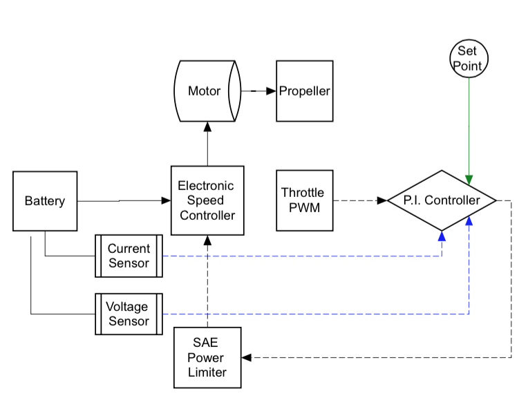 P.I Controller | Application of P.I Control Algorithm to Optimize ...
