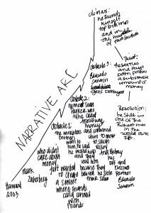 Narrative Arc