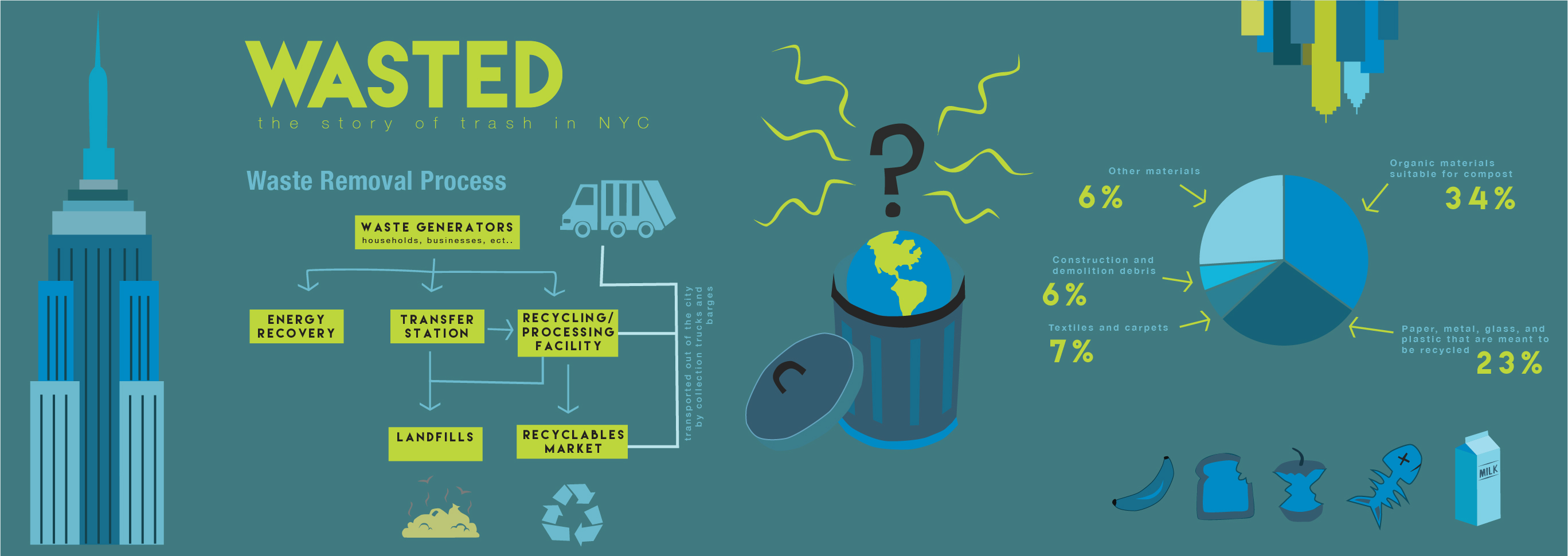 NYC Waste Infographic