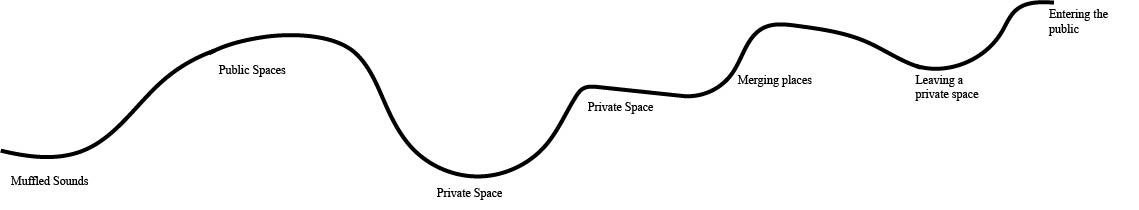 Project 2: Public/Private Soundscape
