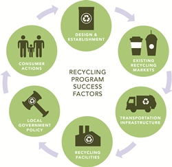 e-waste management thesis africa Abstract: urbanization is on the rise in africa and this trend is expected to  continue in the future  environmental sanitation and waste management is  aimed at  waste, medical waste, hazardous waste and electronic waste.